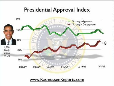 Obama Approval Index - Rassmussen Reports